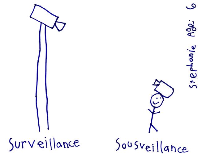 SurSousVeillance - Stephanie Mann